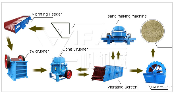 River gravel sand production li