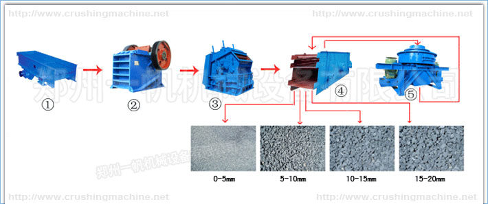 Stone production line work flow chart
